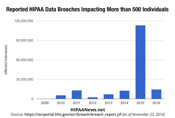 Reported HIPAA Data Breaches Since 2009